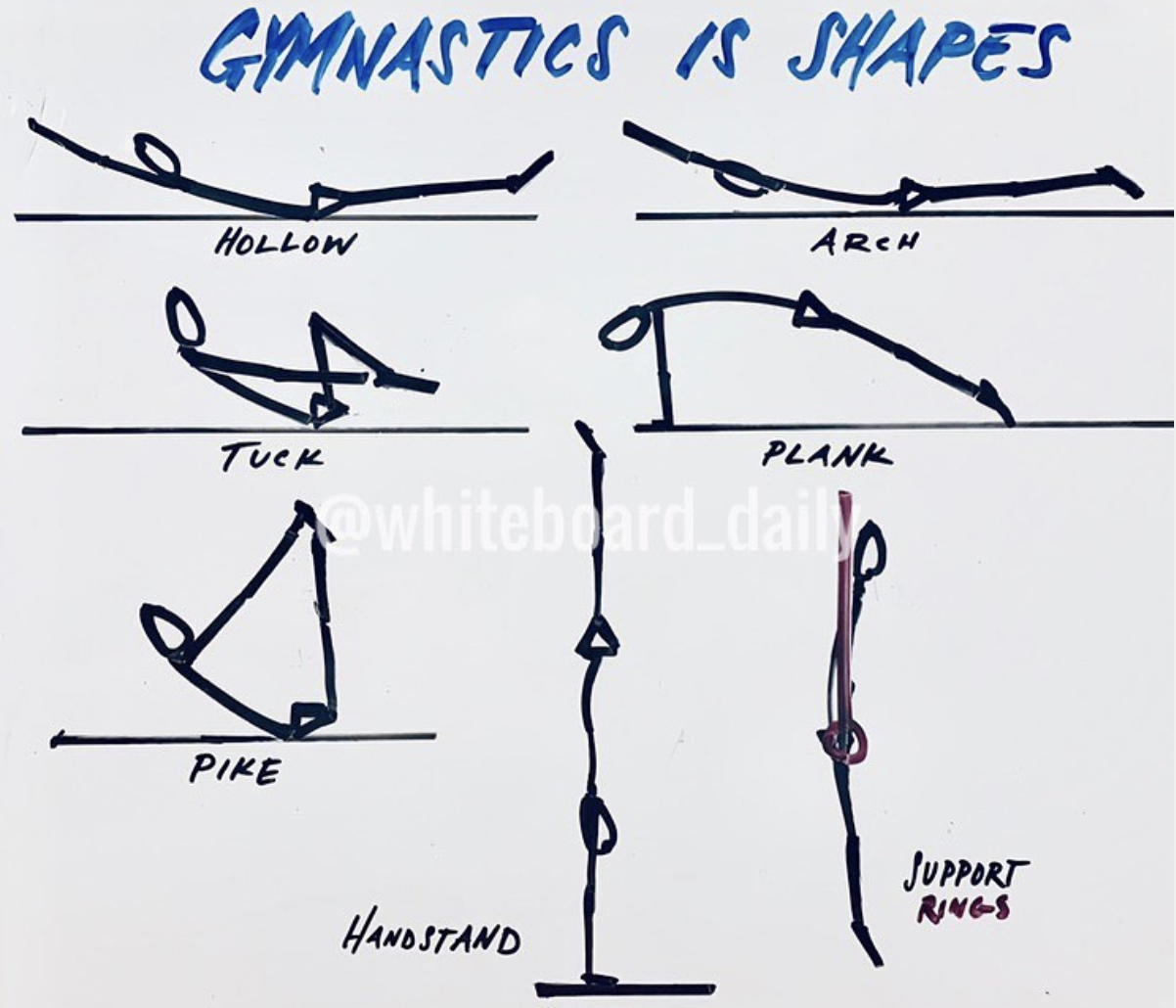 Gymnastics is All about Shapes: The Arch (Part One)